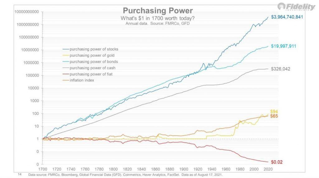 Pouvoir d'achat d'un dollar en 1700 s'il avait été investit dans des actions, de l'or, des obligations, du cash ou des fiat.