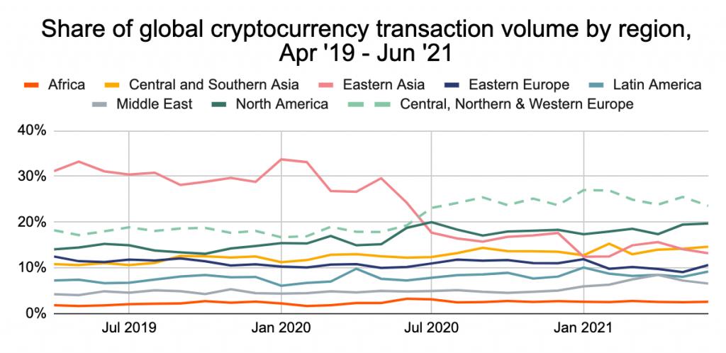 Répartition des volumes de transactions en crypto monnaie dans le monde