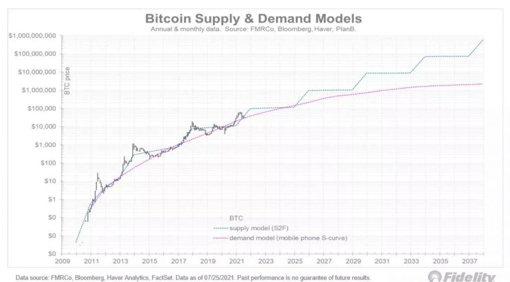 bitcoin : prediction BTC demande VS prédiction BTC offre