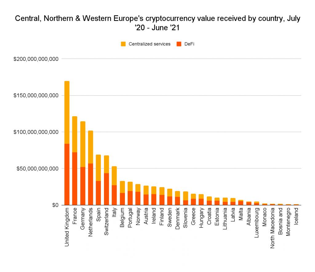 classement pays européens crypto defi et centralized finance