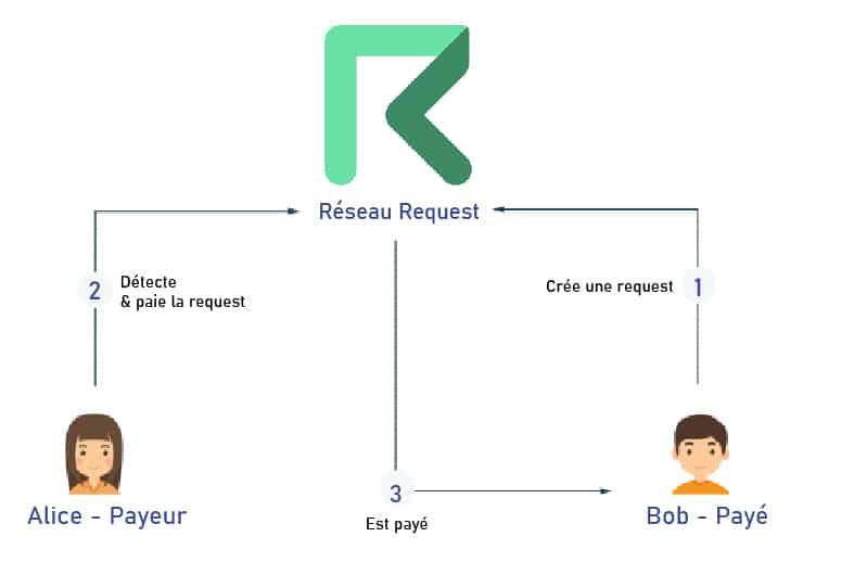 Comment Request Network Fonctionne-ti-il ?