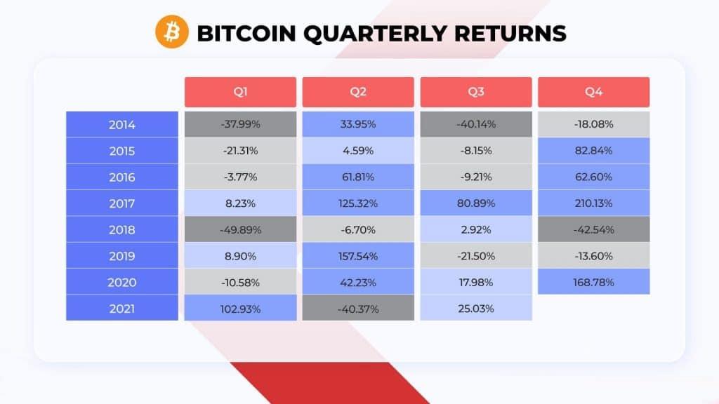 L'inflation en fin d'année ferait l'affaire du Bitcoin et des autres cryptos