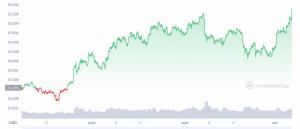 Zoom sur le Cours du Bitcoin