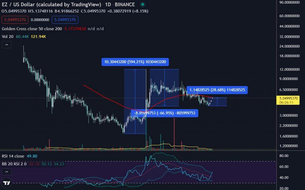 easyfi easy finance EZ token sur trading view analyse technique
